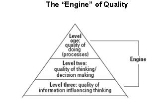 "Figure 1: The ""Engine"" of Quality"