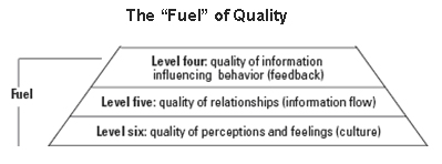 "Figure 2: The ""Fuel"" of Quality"